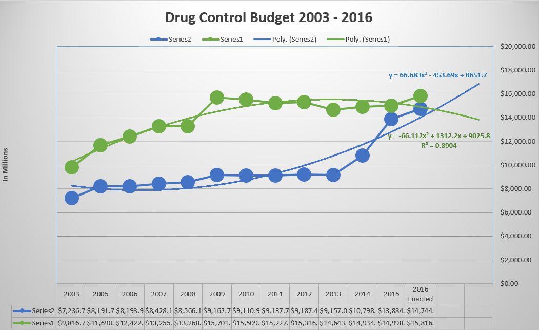 drug control budget graph - 2003-2016