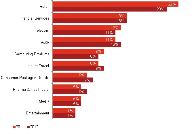 Internet Advertising Revenue by Industry - 2012