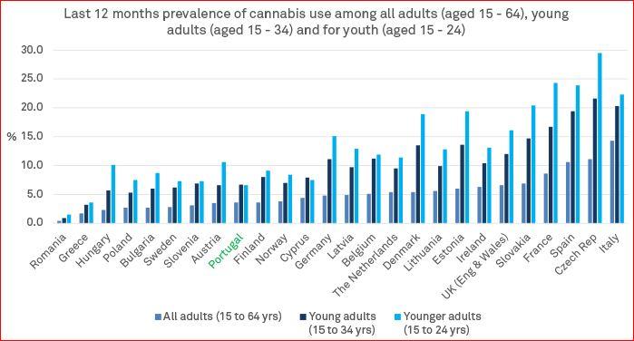 Portugal cannabis use
